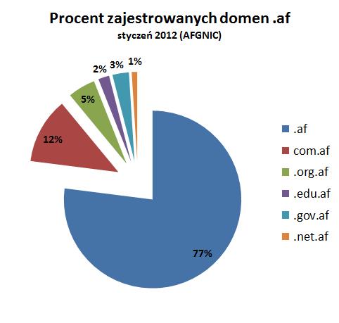 Internet domeny af